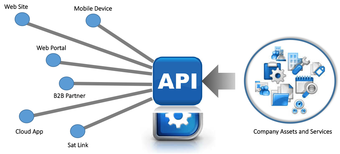 API - Application Programming Interface Kinetech Cloud