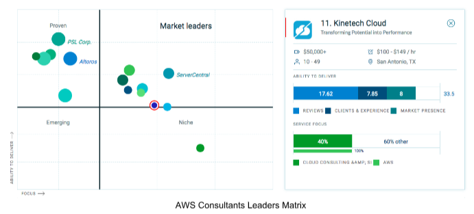 AWS-LeadersMatrix