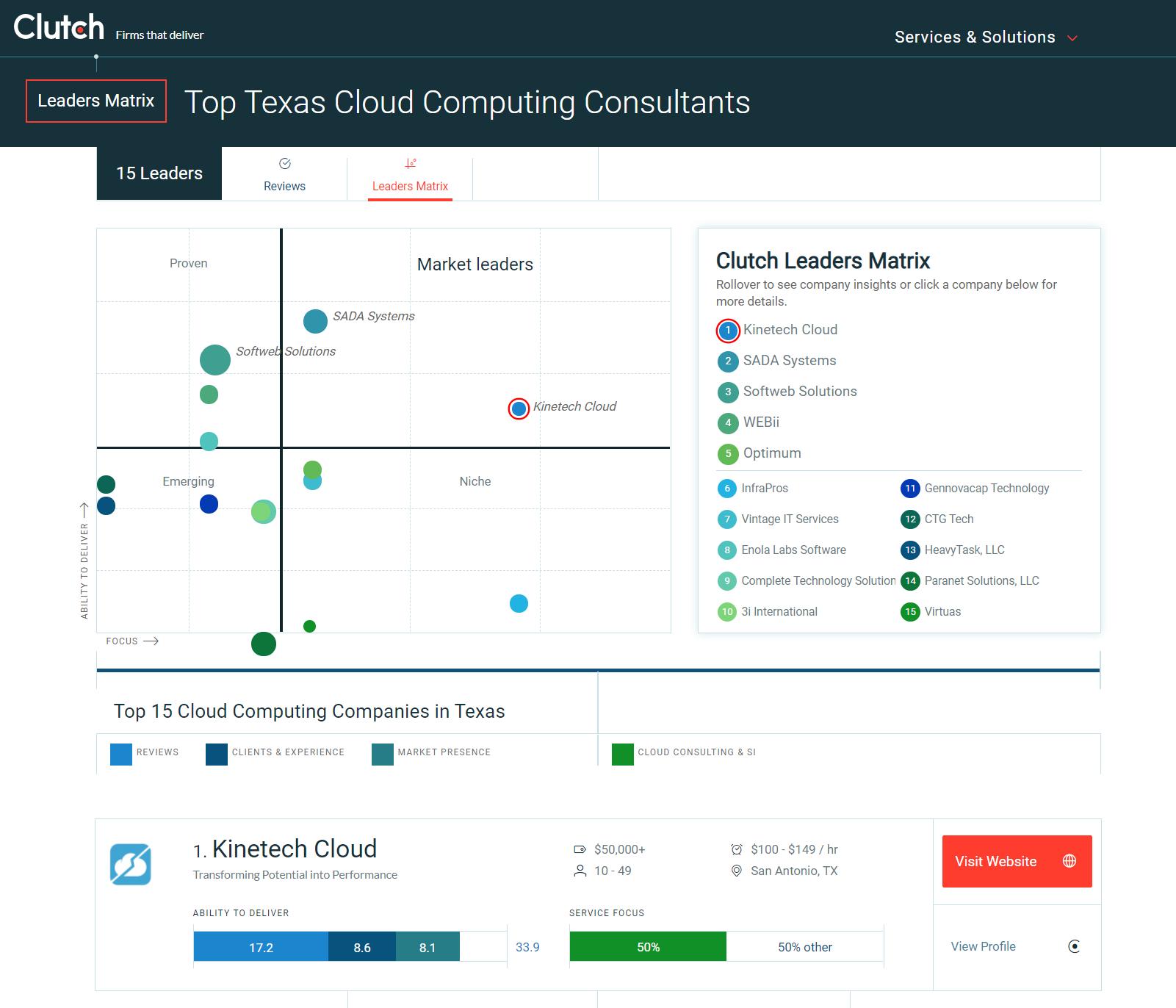 Kinetech-1 Cloud Consultant