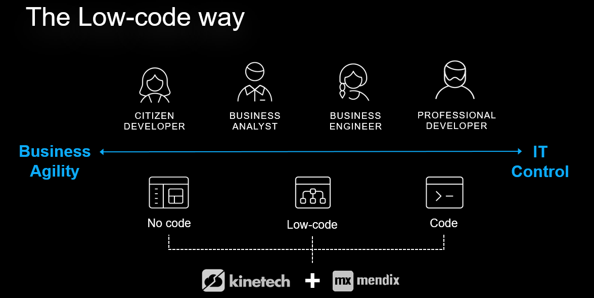 Kinetech: The Low code way