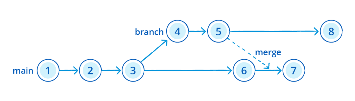 Kinetech: Mendix-branching