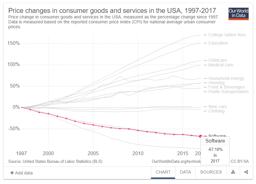 US-Labor-Bureau-Statistics-Software