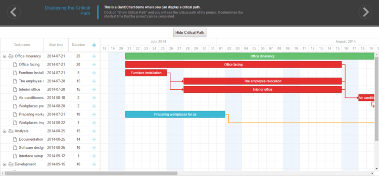 Critical Path - The most sequentially optimized schedule your team can operate on the project
