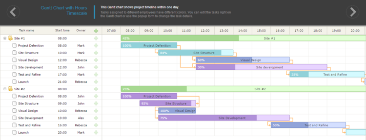 Hours Timescale - Precision time down to the hour for projects that run like clockwork.