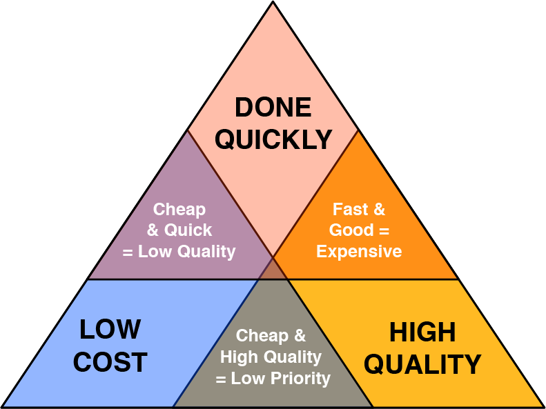 Project-Management-Triangle-1.png
